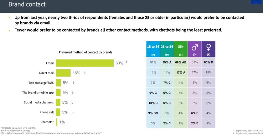 消費者較能接受透過 Email 與品牌溝通