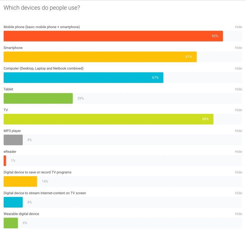 Consumer Barometer with Google