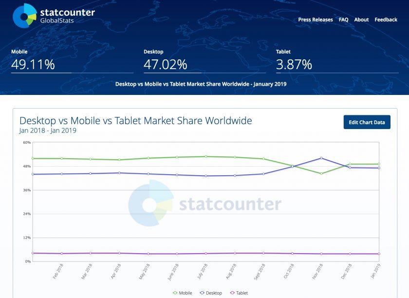 全球用戶使用習慣調查