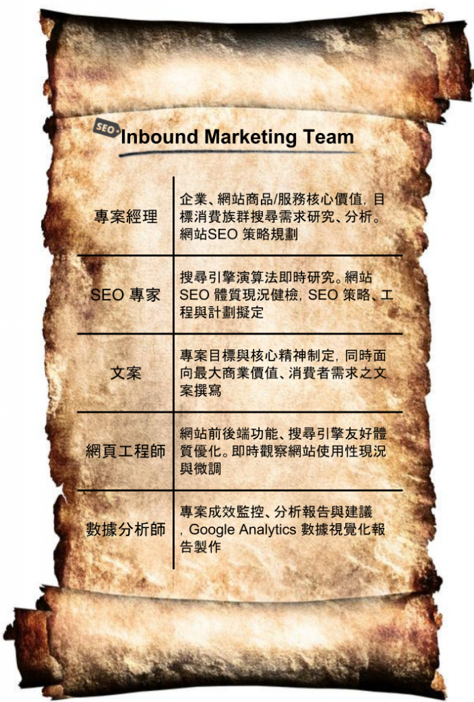 inbound marketing Tam
