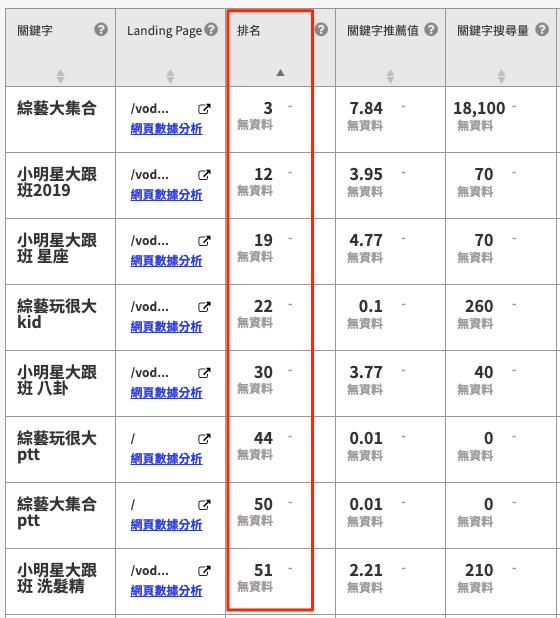SEO 關鍵字排名追蹤
