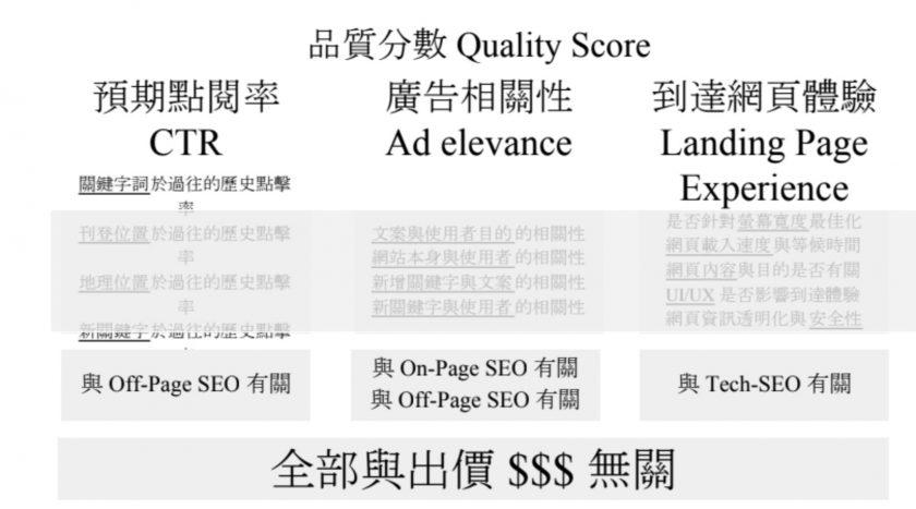 Google 關鍵字廣告品質分數