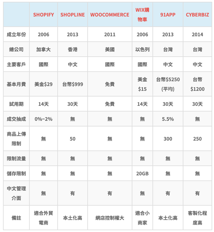 阿福的網路開店/電商平台比較表