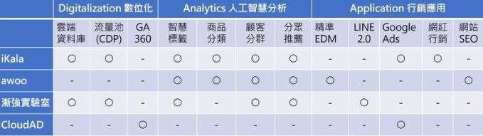 台灣 AI MarTech 廠商比較