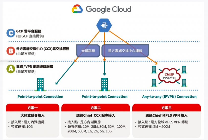 「是方雲端交換中心(CCX) x Google Cloud Interconnect」解決方案