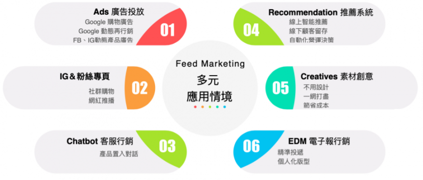 data house feed marketihng