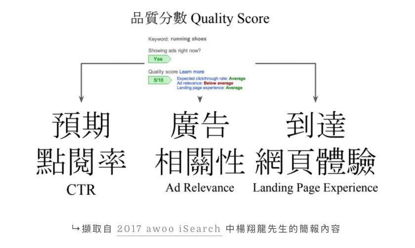 廣告品質分數