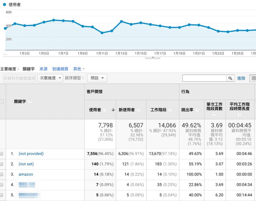 有關上述數據觀察大多在 Google Analytics 上可以檢視